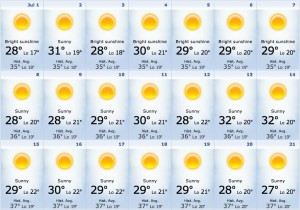 The Weather in Portugal