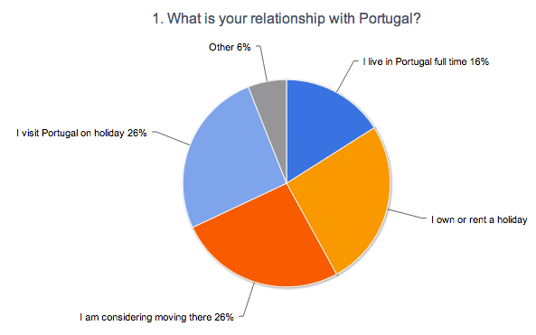 Moving to Portugal Reader Statistics